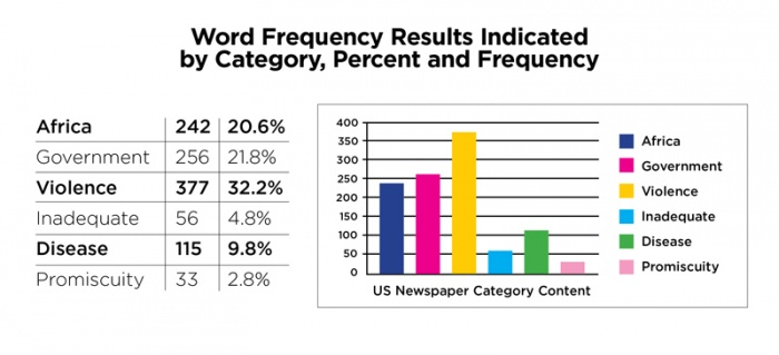 US Newspaper content graph