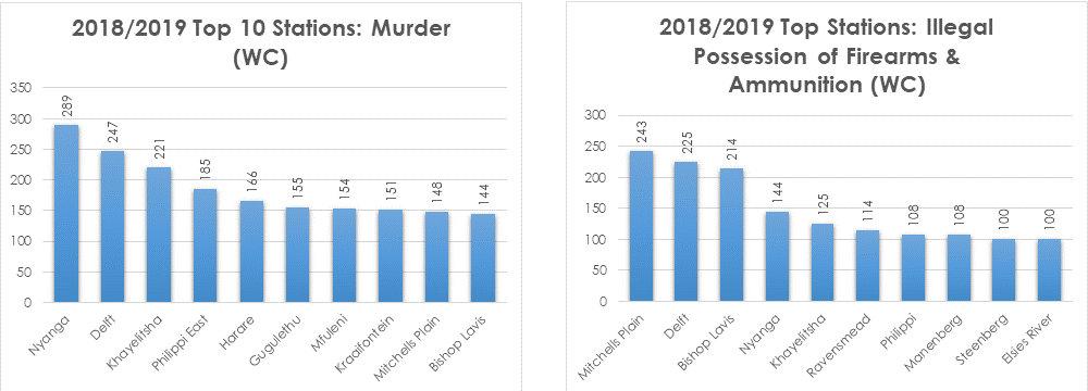 WC SAPS Stats